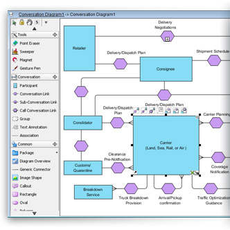 Business process modeling bpmn toolset for Pool drawing software