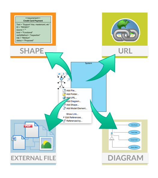 Model element referencing