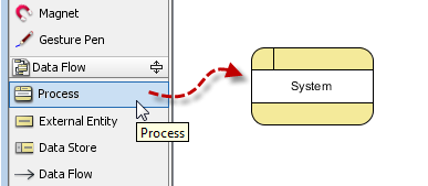 draw a process called System