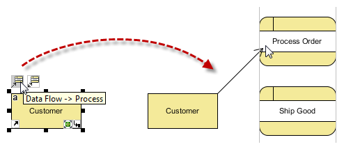 create a data flow from Customer to Process Order