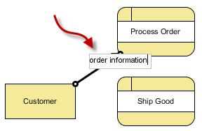 label the data flow (order information)