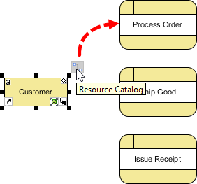 connect customer process order