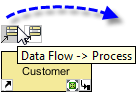 conn data flow process