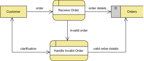 Drawing leveled data flow diagrams dfds for Make dfd online