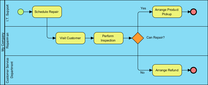 business process diagram sample