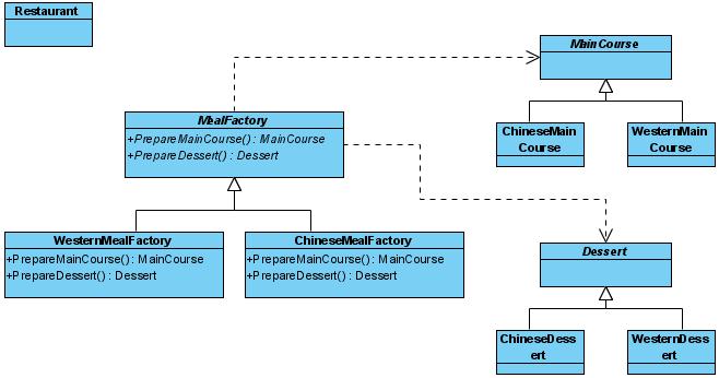 diagram formed