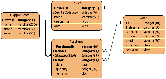 Device purchase ER diagram