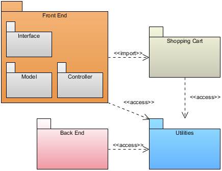 package diagram overview