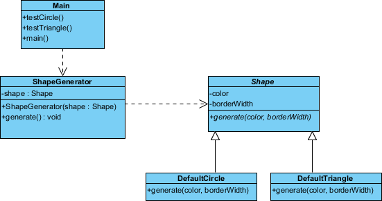 Sequence Diagram Generator From Java Code Wiring Diagram Master