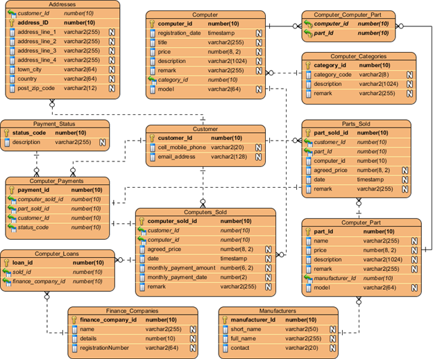 Oracle Database Design with Entity Relationship Diagram - Visual
