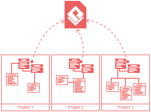 Re-use model elements by establishing project reference