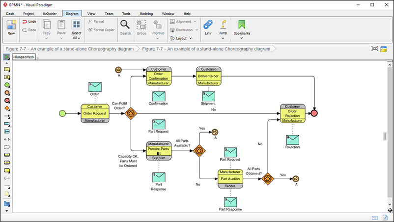 BPMN business process diagram 2