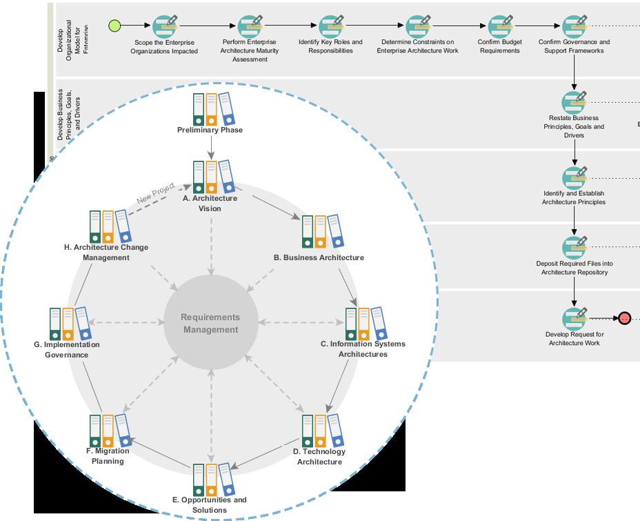 TOGAF<sup>&reg;</sup> ADM Process Navigator