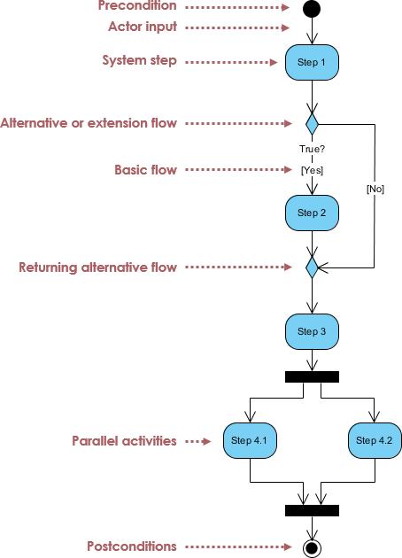 What is Activity Diagram - ArchiMetric