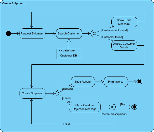 What is Activity    Diagram     ArchiMetric