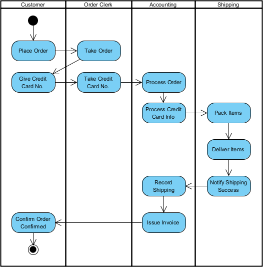 What is activity diagram archimetric ccuart Gallery