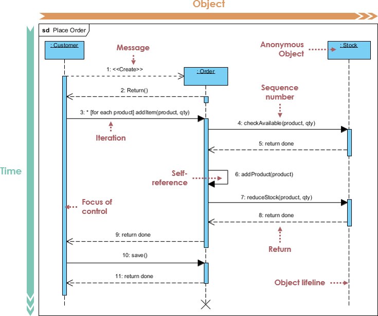 What is sequence diagram archimetric ccuart Choice Image