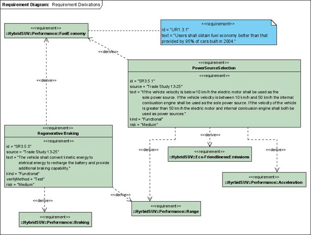 Requirement Diagram - Highlights