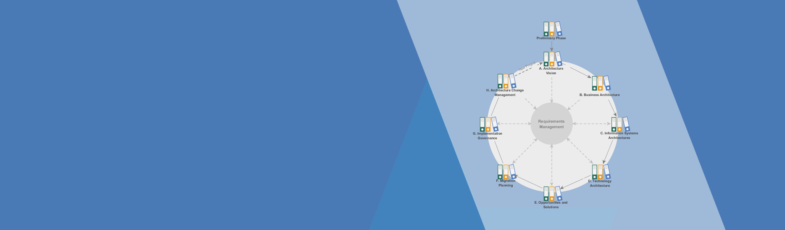 TOGAF<sup>&reg;</sup> Process Navigator