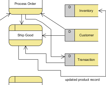 tutorial on how to draw a data flow diagram  dfd data flow created