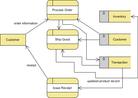 tutorial on how to draw a data flow diagram  dfd updated dfd