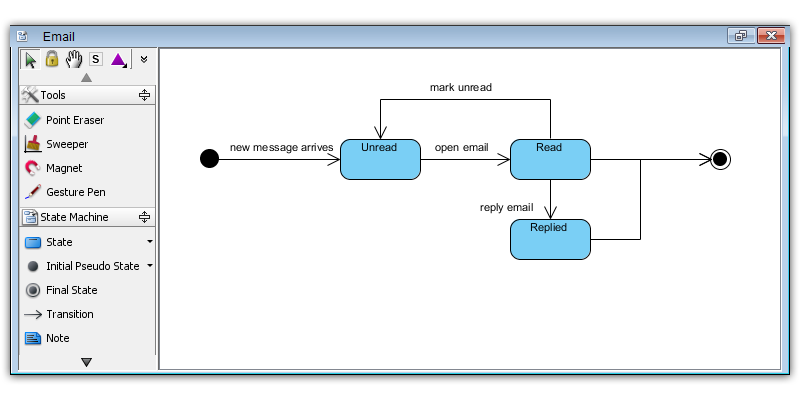 How To Draw A State Machine Diagram