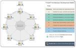 TOGAF<sup>&reg;</sup> Architecture Development Method (ADM) Guide-Through Process