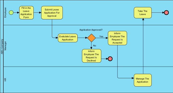 BPMN Tutorial with Example The Leave Application Process – Example of Leave Form