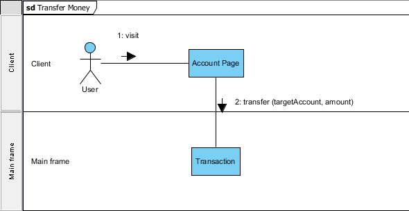 drawing uml communication diagramcreate  quot transaction quot  lifeline