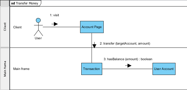 drawing uml communication diagramuser account created