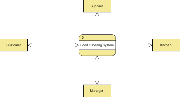 data flow diagram  examples   food ordering systemcontext dfd