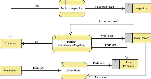 data flow diagram with examples   vehicle maintenance depotlevel one dfd