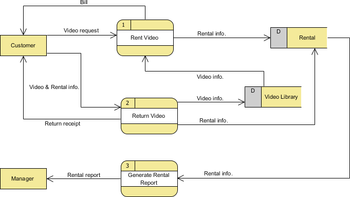 data flow diagram with examples   video rental system examplelevel  dfd