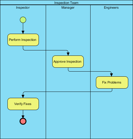 How to Use Data Object in    Business    Process    Diagram