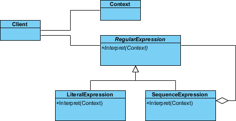 visual paradigm entity relationship diagram boolean algebra