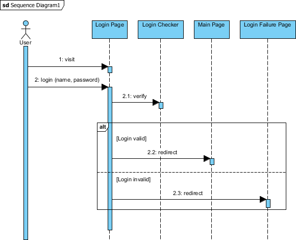 Animating Sequence Diagram