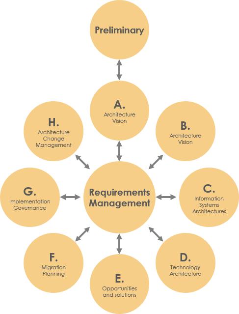 TOGAF® ADM Tool for Enterprise Architecture