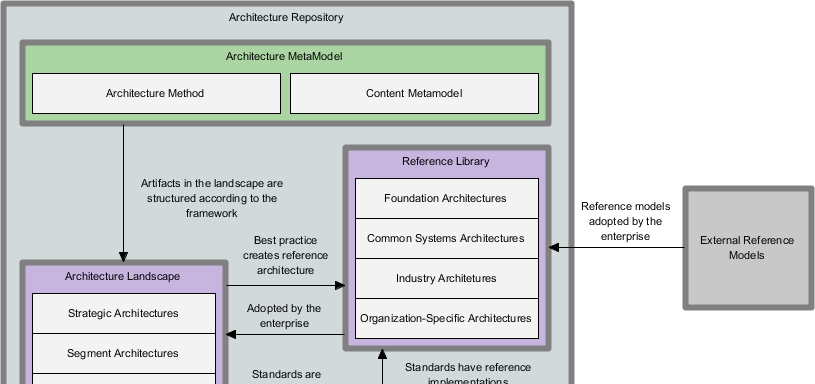 Togafr tool for enterprise architecture archimetric for Tools for enterprise architecture