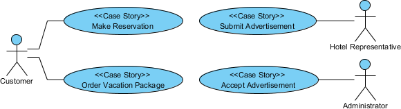 Writing effective use case   visual paradigm for uml