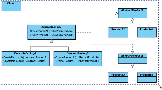 Abstract Design Pattern In Java
