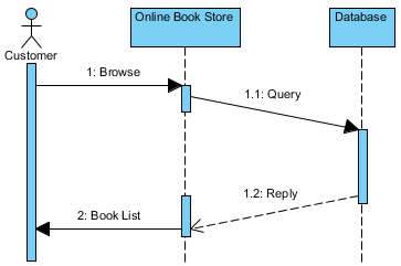 duration constraint in sequence diagramsample sequence diagram