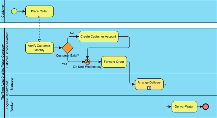 process flow diagram using bpmn notation from business    process    to use cases  from business    process    to use cases