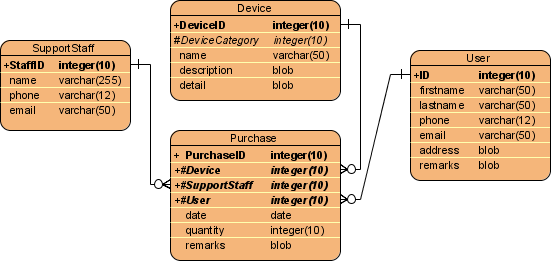 generate class diagram from entity relationship diagram  erd device puurchase er diagram