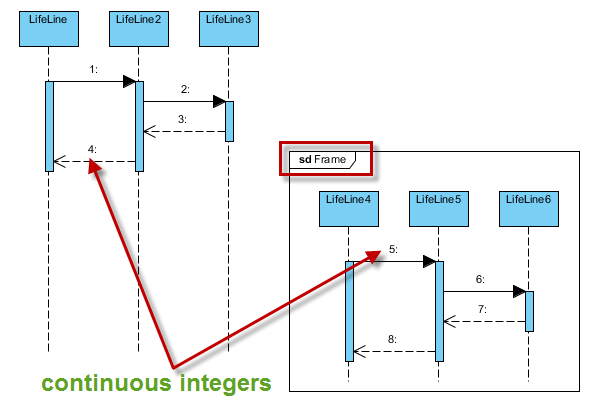 numbering sequence messages in sequence diagram, wiring diagram