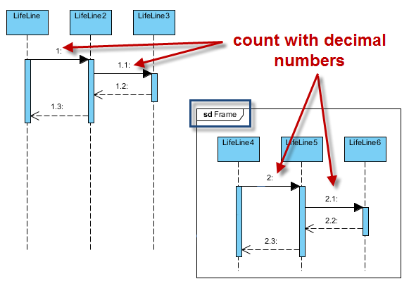 numbering sequence messages in sequence diagramdiagram based numbering  nested level