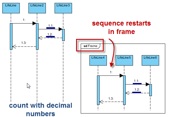 how to make sequence diagram in staruml