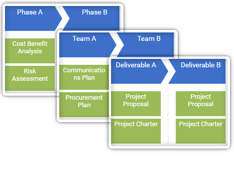 Phase driven, team driven, context driven, or whatever you like