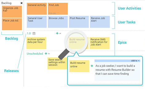Story Map - Complex product backlog accommodated