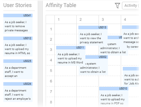 Effort and risk assessment with Affinity Table