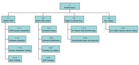 Breakdown Structure Diagram